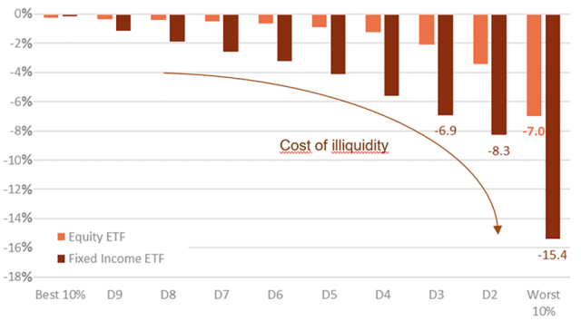 Bar Graph showing Maximum Discount to NAV for US-Listed ETFs,  Average by Deciles, December 2019 to December 2020