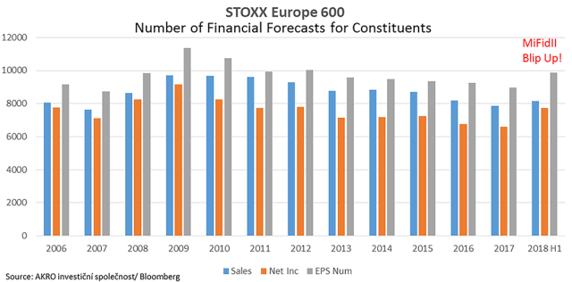 Stoxx Europe 600 Forecast Numbers
