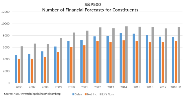 S&P 500 Financial Forecasts Totals
