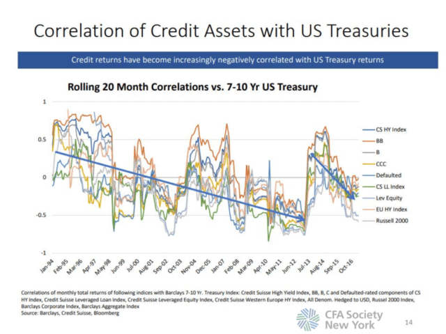 Correlation of Credit Assets with US Treasuries