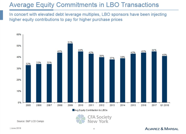 Average Equity Commitments in LBO Transactions