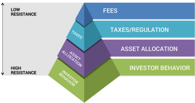 Resistance to Change in Asset Allocation-Type Decisions