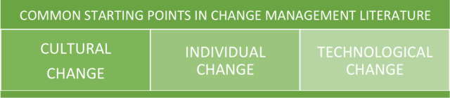Common Starting Points in Change Management Literature