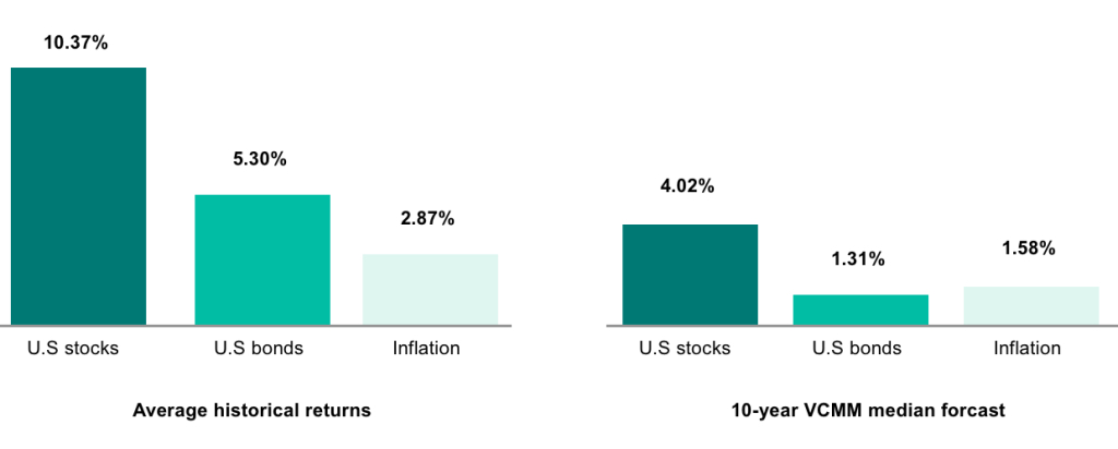 Comparison of 2 charts showing that historical returns tend to be higher than forecasted returns.