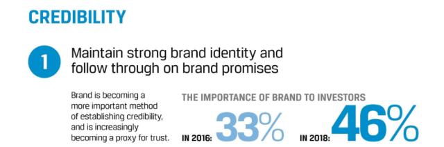 The Importance of Brand to Investors
