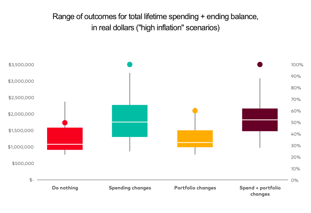 Comparison of 4 strategies - Do Nothing, Spending Changes, Portfolio Changes, Spend and Portfolio Change - during high inflation.